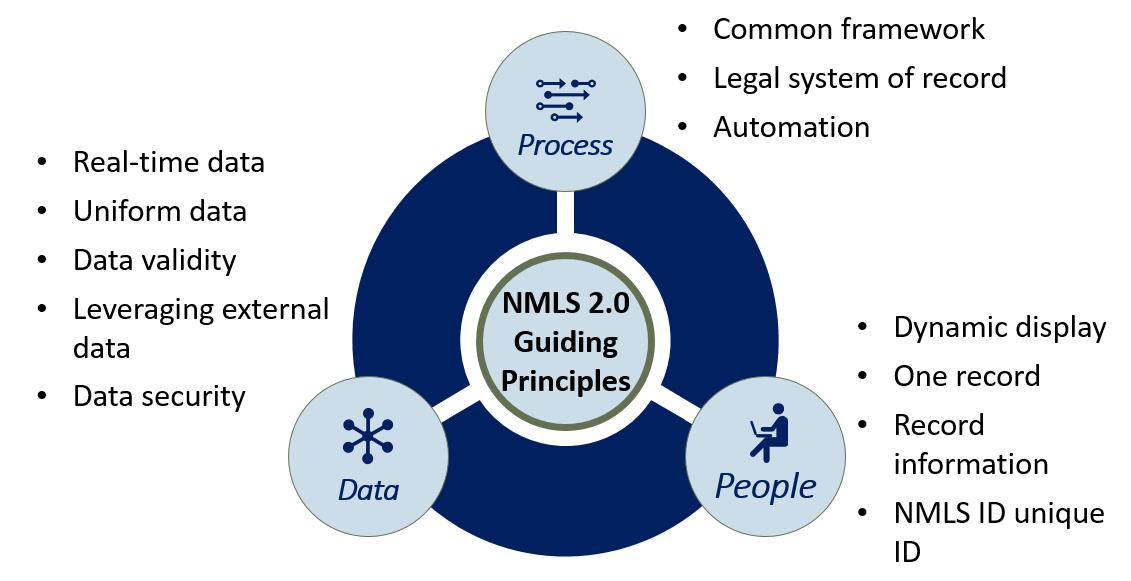 Guiding Principles Chart