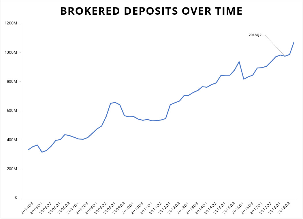 chart of brokered deposits over time