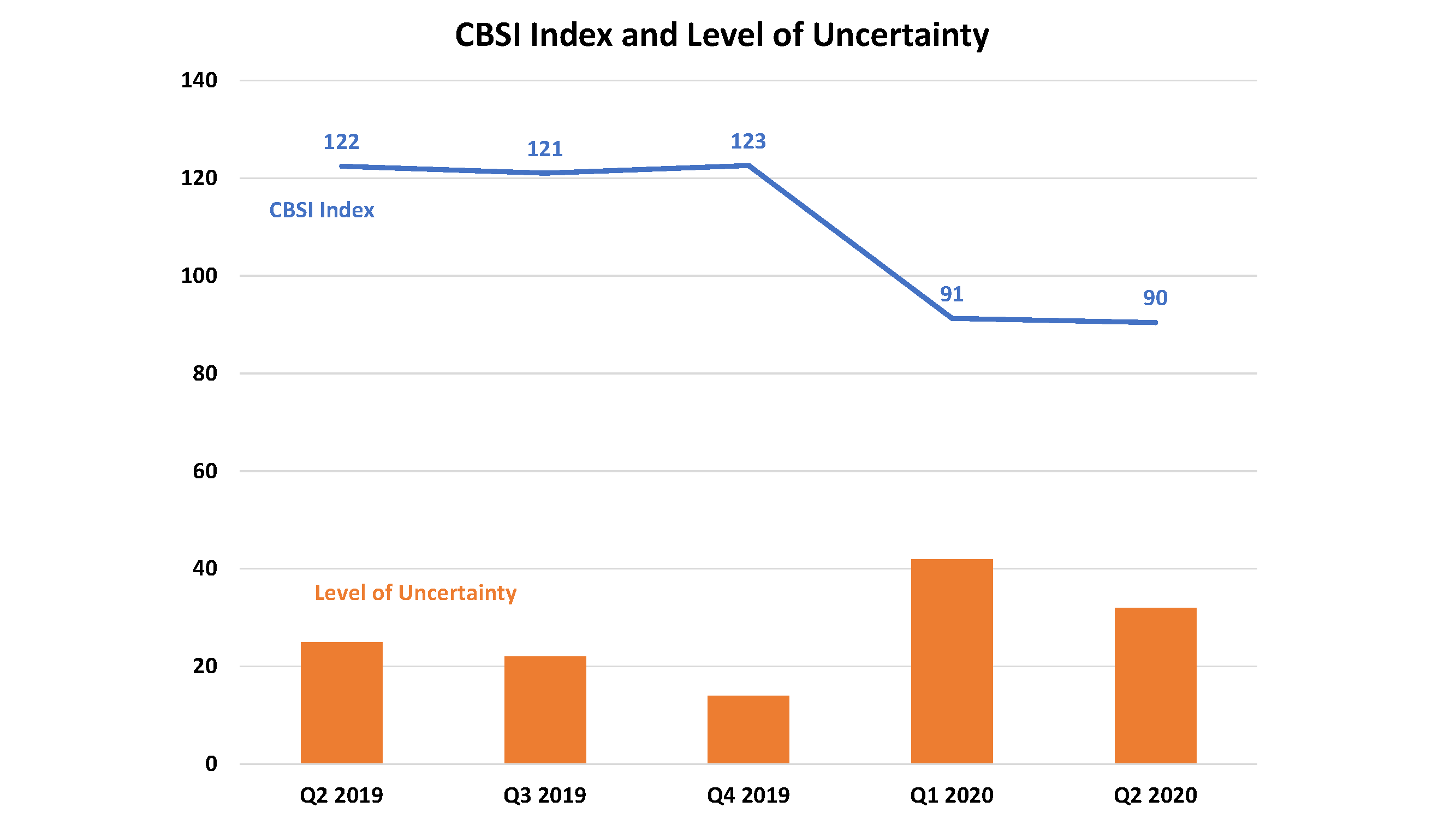 CBSI Index and Level of Uncertainty