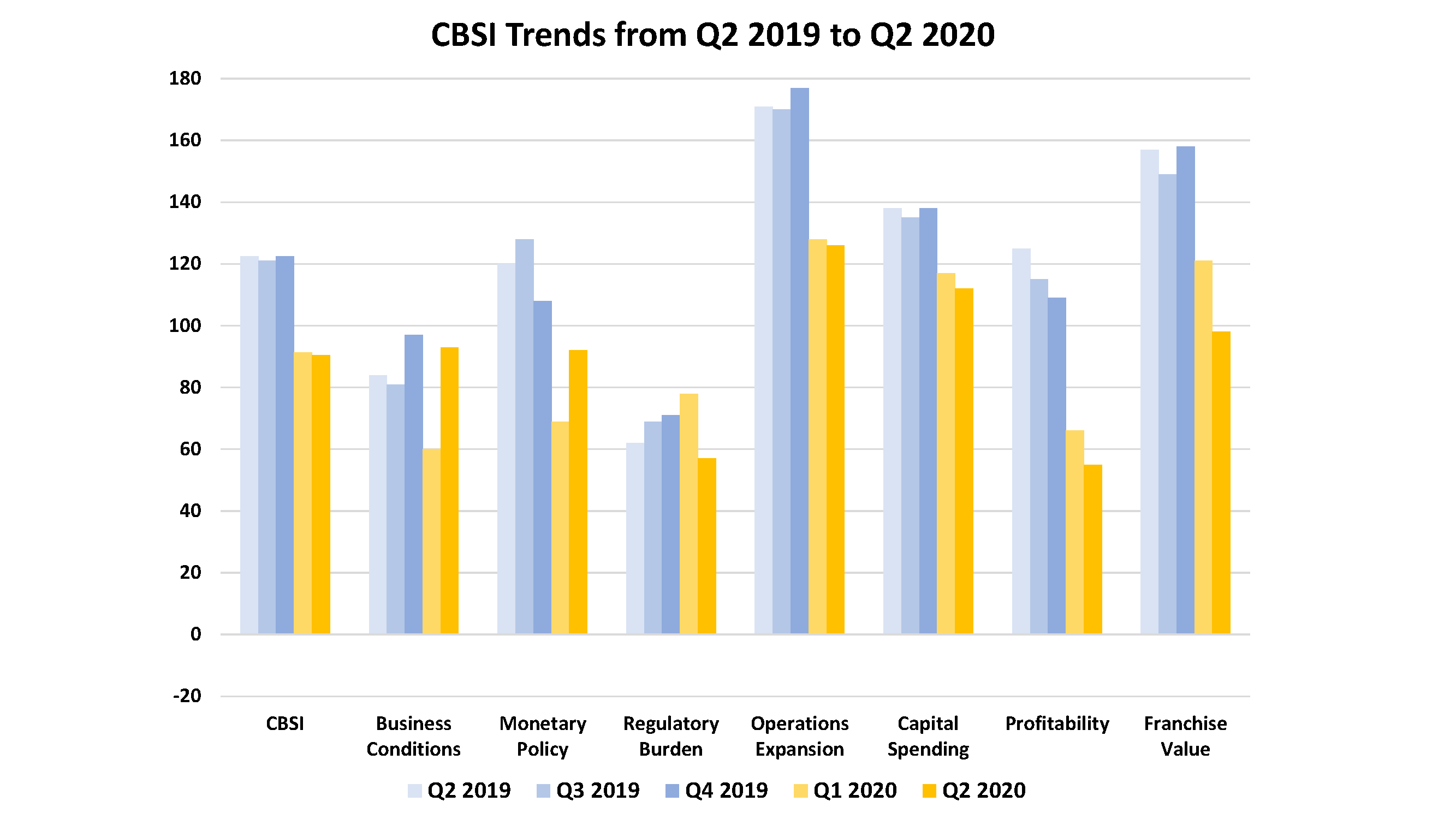 CBSI Trends from Q2 2019 to Q2 2020