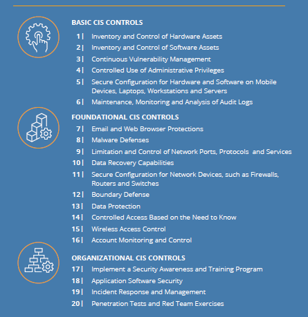 Figure 2: Center for Internet Security Top 20 (2019)