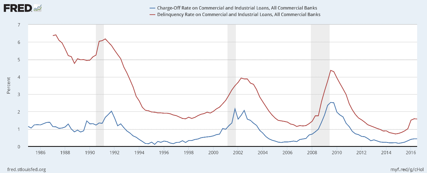 Charge-Off Rate and Delinquency Rate on Commercial and Industrial Loans, All Commercial Banks. Source: Federal Reserve Board of Governors