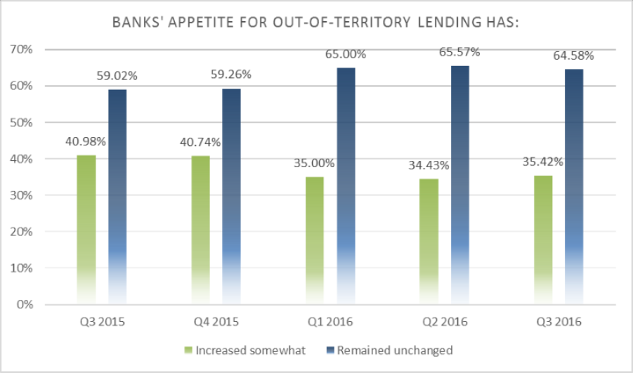 Bank Appetite for Out of Territory Lending, as Assessed by Bank Examiners