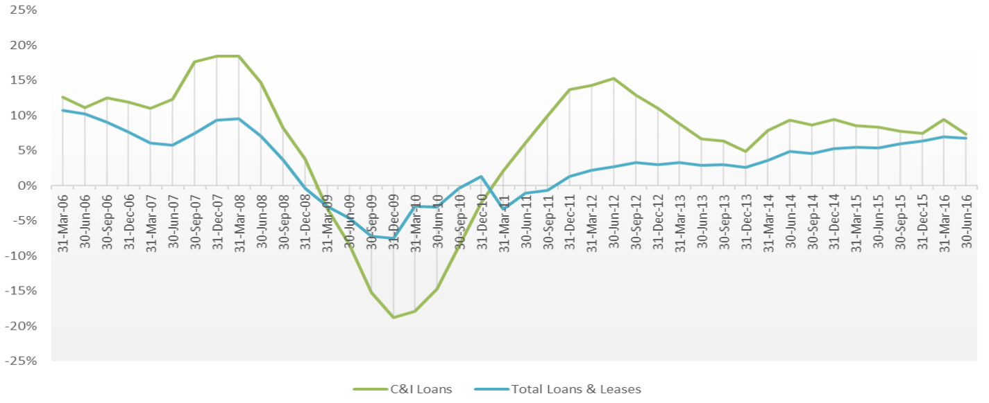 Twelve Month Growth Rate of C&I Loans and Total Loans. Source: FDIC Quarterly Banking Profile