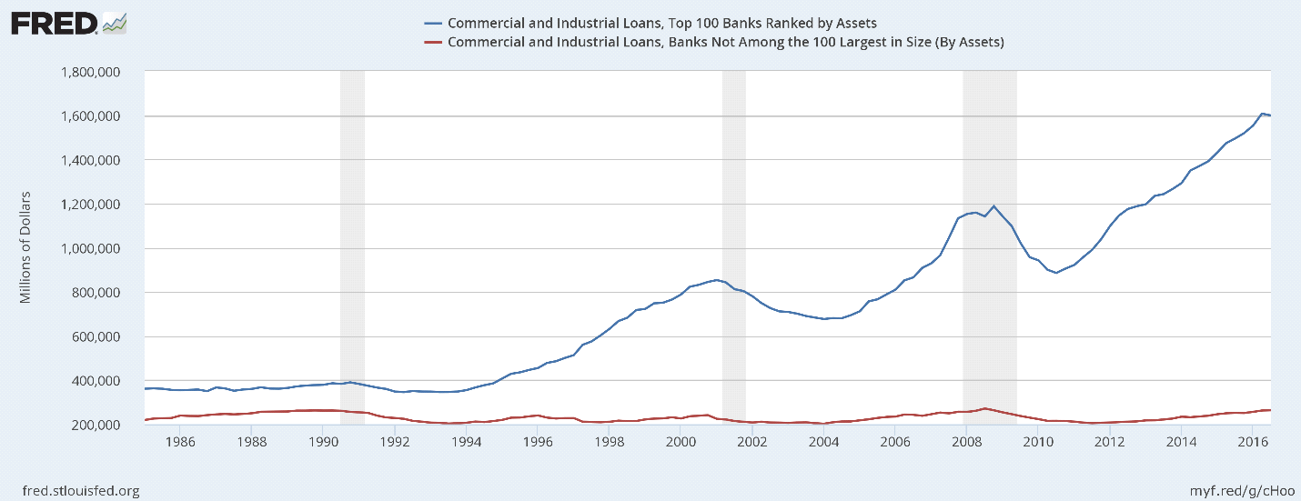 Commercial and Industrial Loans, Top 100 Banks by Asset Size (Blue) vs. All Other Banks (Red).  Source: Federal Reserve Board of Governors