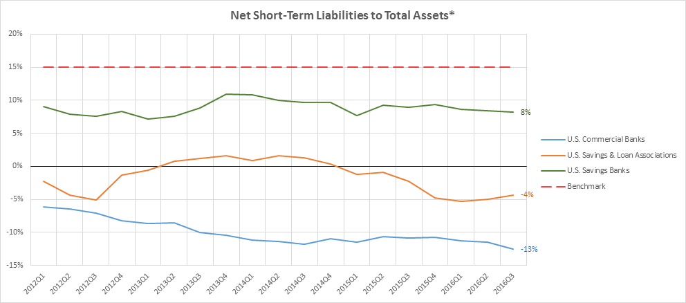 Source: SNL Financial. Weighted averages; 9/30/16 data *Short-term liabilities minus short-term assets divided by total assets.