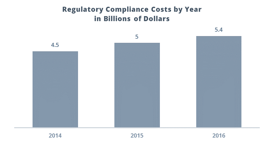 Regulatory Compliance Costs Chart