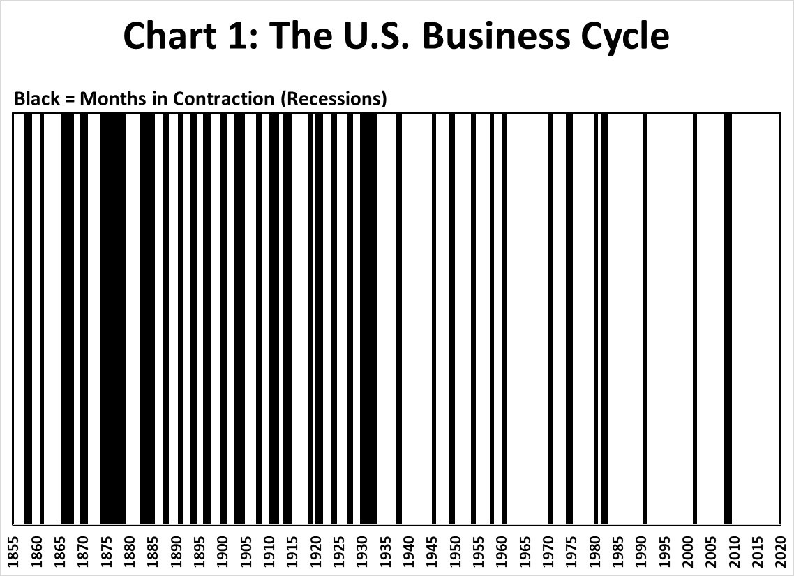 Chart 1: The U.S. Business Cycle