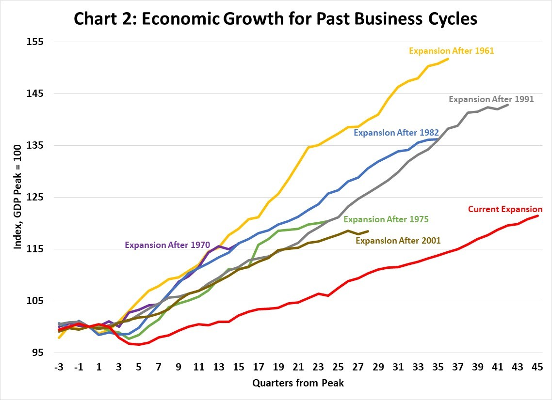 Chart 2: Economic Growth for Past Business Cycles