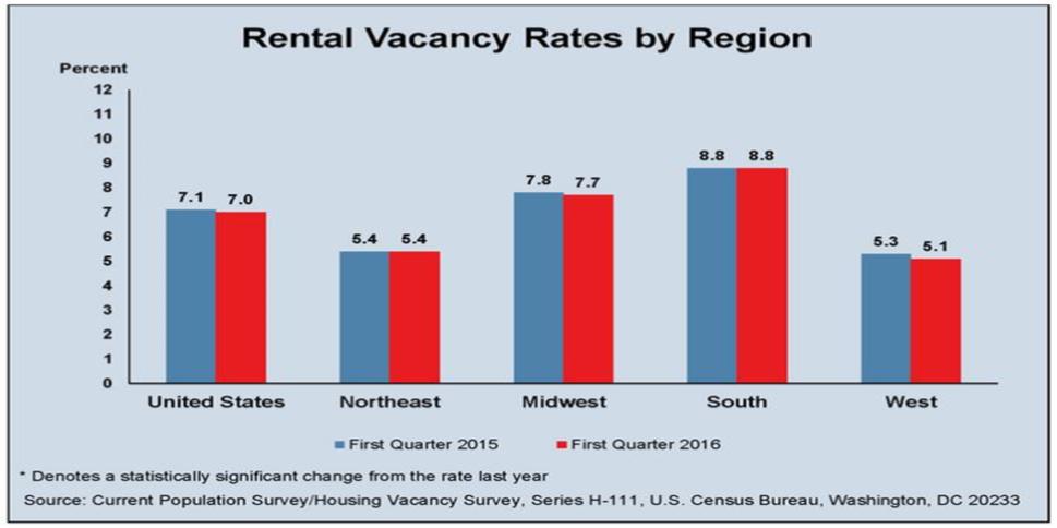 Spotlight - Apartment Vacancy Rates | CSBS