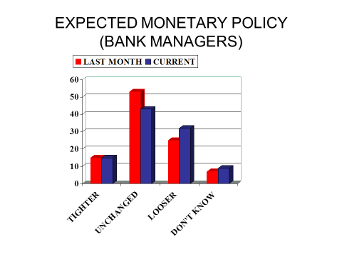 Expected Monetary Policy