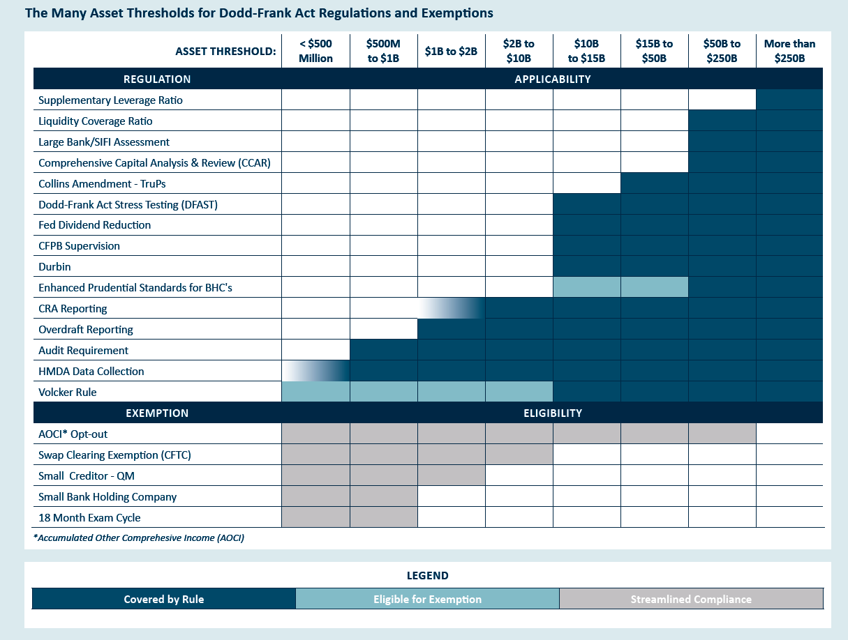 Asset Threshold Chart