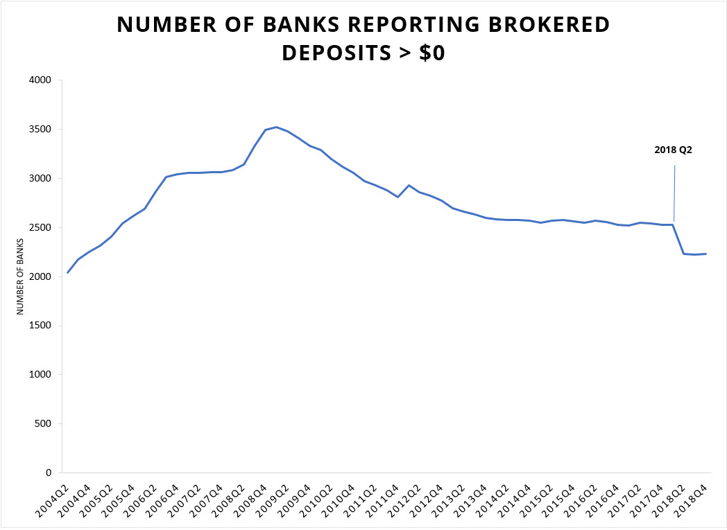 Number of Banks Reporting Brokered Deposits Greater Than Zero