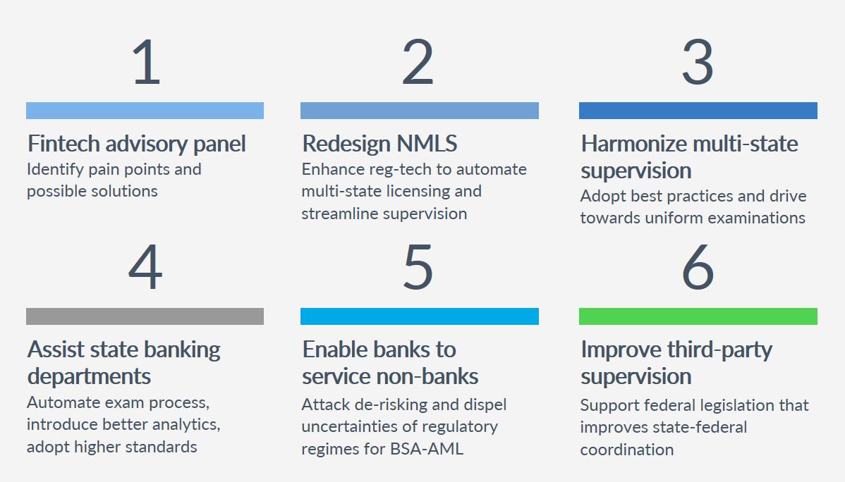 Vision 2020 for Fintech and Nonbank Regulation | CSBS