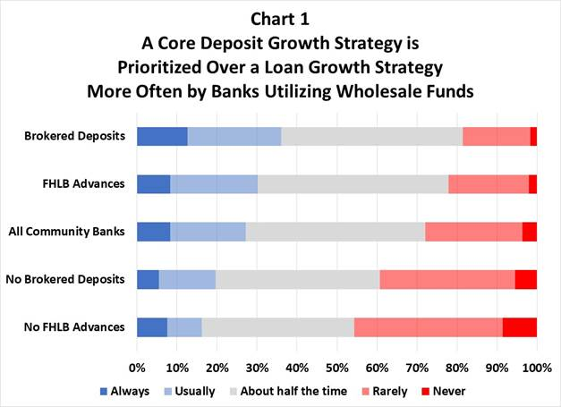 liquidity risk core deposits loan growth
