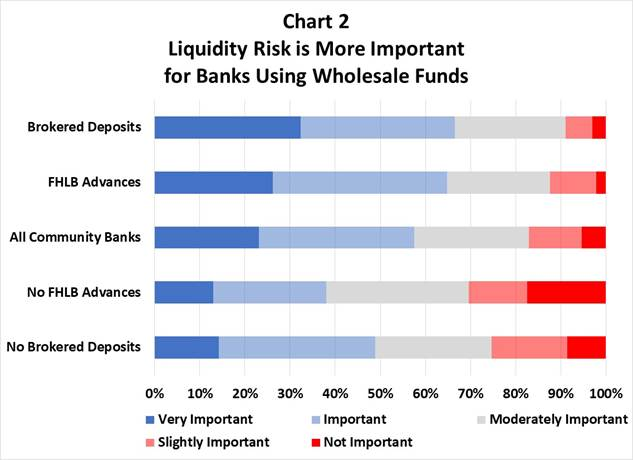 liquidity risk wholesale funds