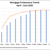 Chart showing Mortgage Forbearance trends