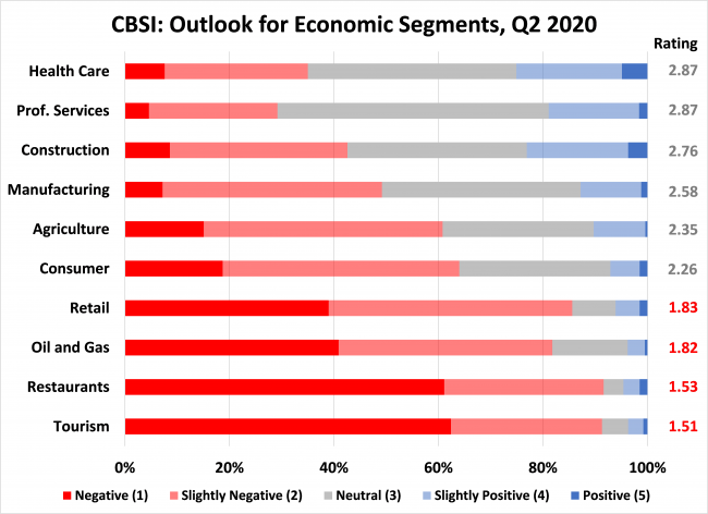 Chart 1: CBSI 2Q Economic Outlook