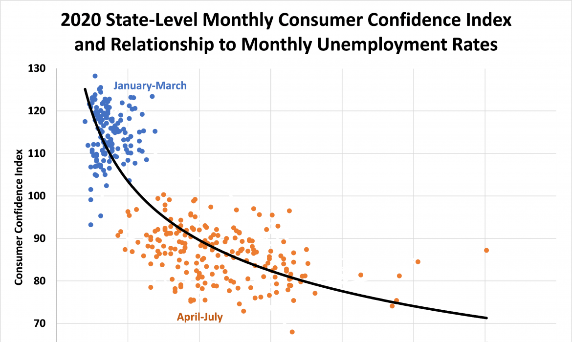 Chart: Consumer Confidence v Unemployment