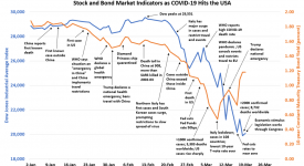 Chart of COVID-19 and stock market
